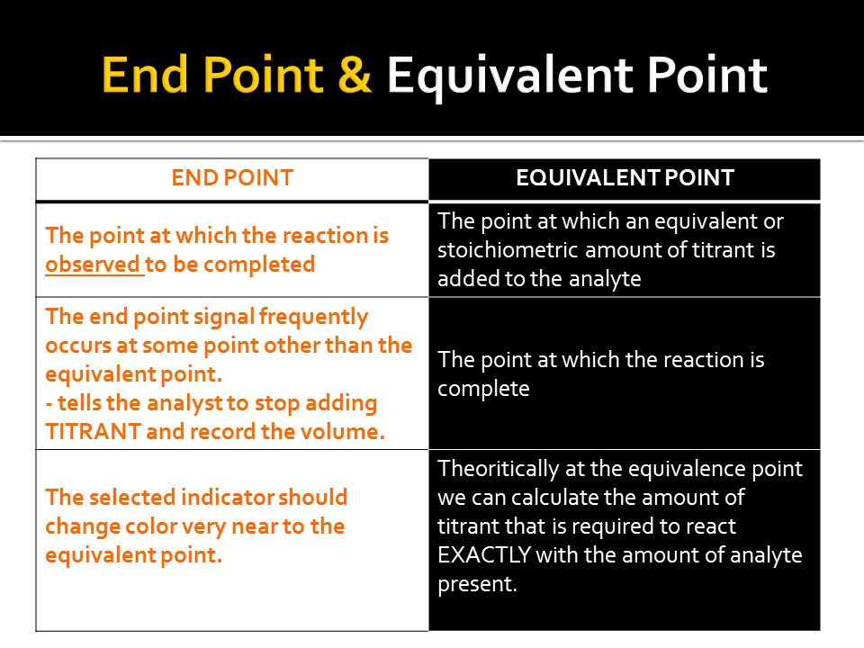 END POINTEQUIVALENT POINT The point at which the reaction is observed to be completed The point at which an equivalent or stoichiometric amount of titrant is added to the analyte The end point signal frequently occurs at some point other than the equivalent point.