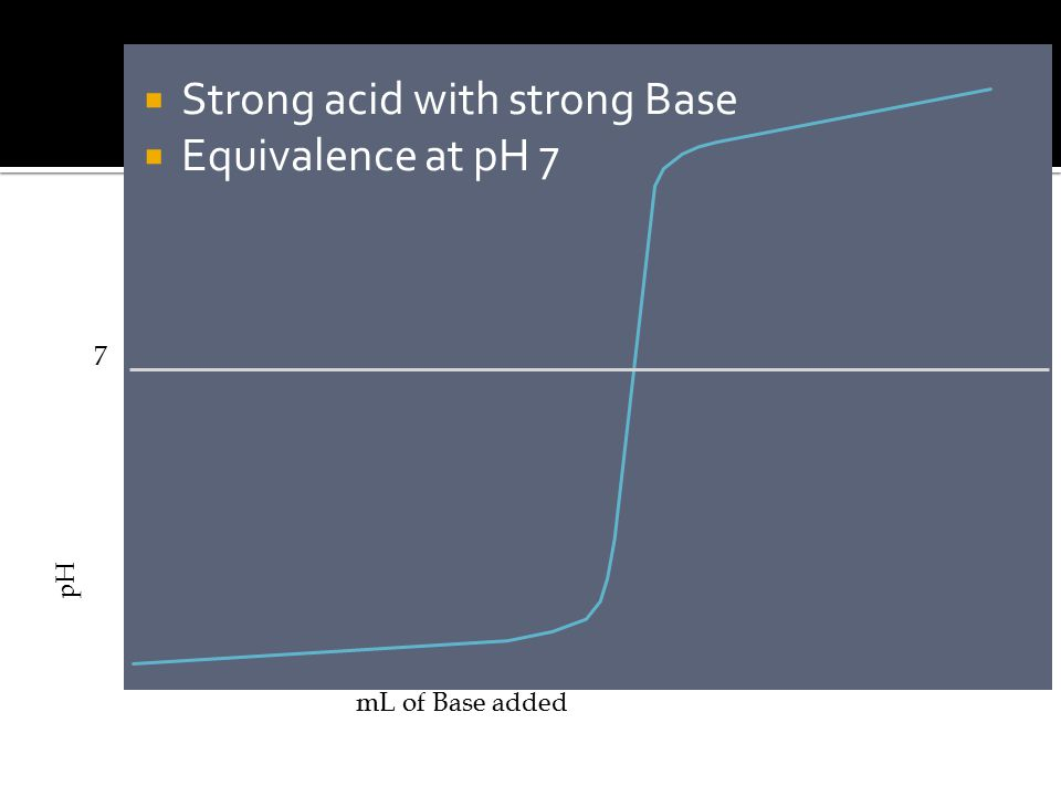 pH mL of Base added 7  Strong acid with strong Base  Equivalence at pH 7