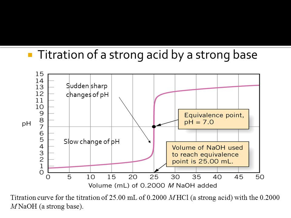  Titration of a strong acid by a strong base Titration curve for the titration of 25.00 mL of 0.2000 M HCl (a strong acid) with the 0.2000 M NaOH (a strong base).