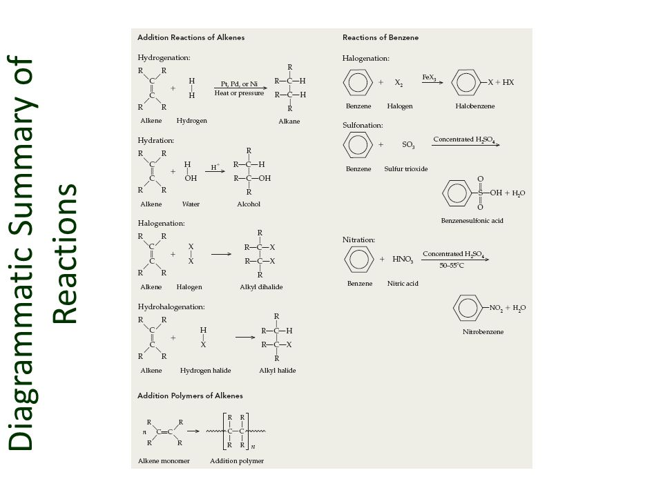 Diagrammatic Summary of Reactions