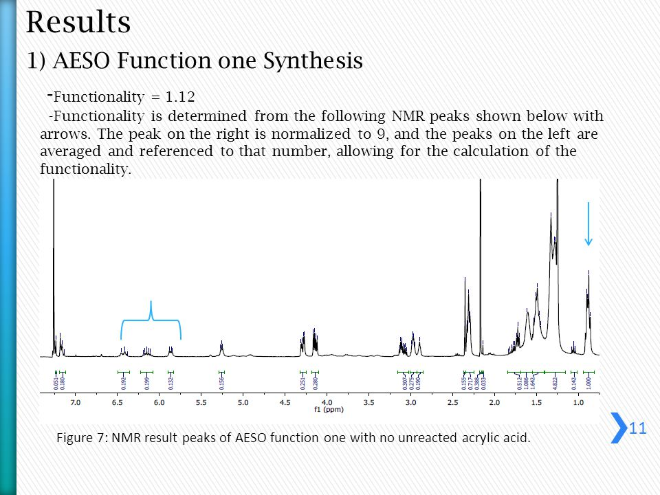 Results 1) AESO Function one Synthesis Figure 7: NMR result peaks of AESO function one with no unreacted acrylic acid.