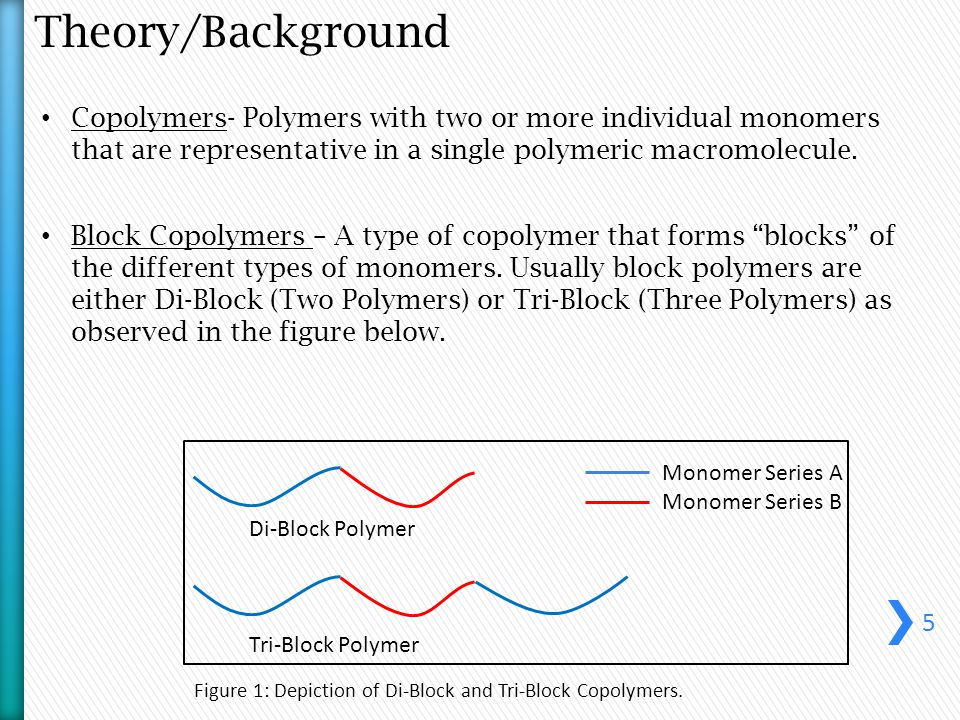 Theory/Background Copolymers- Polymers with two or more individual monomers that are representative in a single polymeric macromolecule.