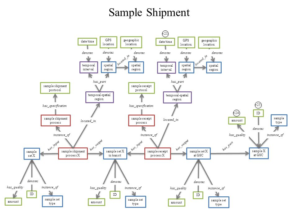 sample set X at GSC sample set X in transit sample shipment process X sample shipment protocol sample receipt process X sample receipt protocol has_input has_output has_specification Sample Shipment sample set X ID sample set type amount denotes instance_of has_quality ID sample set type amount denotes instance_of has_quality ID sample set type amount denotes instance_of has_quality located_in sample shipment process sample receipt process instance_of temporal-spatial region spatial region temporal interval GPS location date/time has_part located_in spatial region geographic location denotes temporal-spatial region spatial region temporal interval GPS location date/time has_part located_in spatial region geographic location denotes v21 sample X at GSC ID sample type amount denotes instance_of has_quality has_part v24 v25