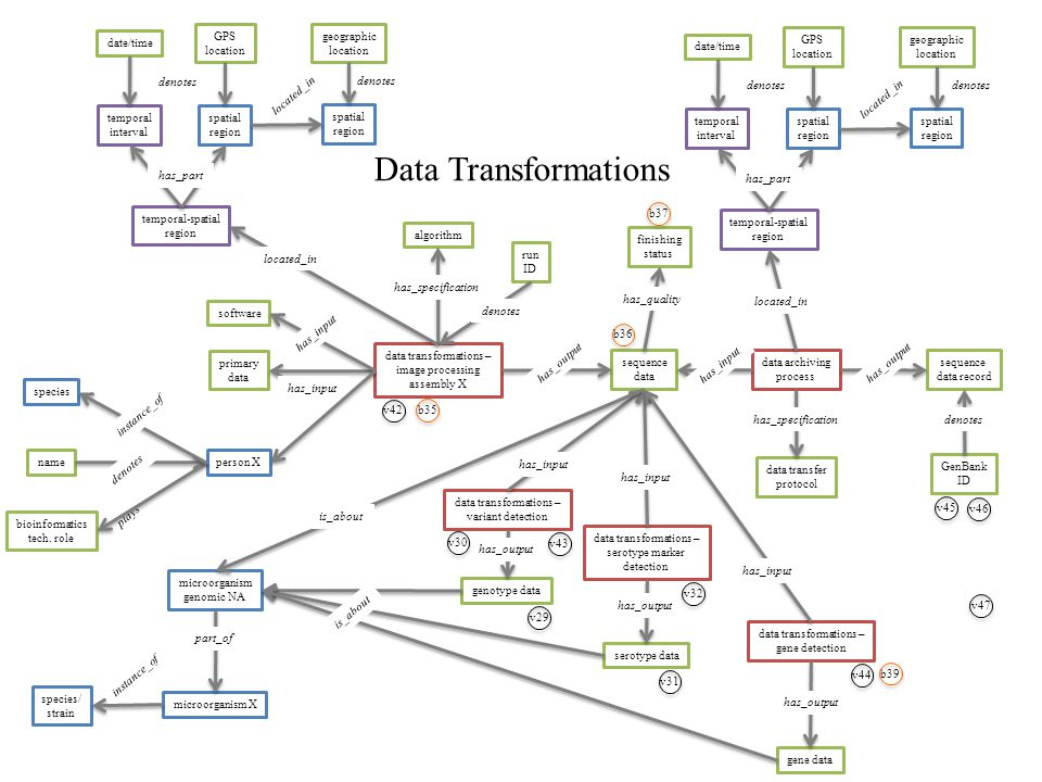 data transformations – image processing assembly X data transformations – variant detection primary data sequence data genotype data microorganism X microorganism genomic NA algorithm data archiving process sequence data record has_input instance_of has_specification has_input has_output is_about GenBank ID denotes software has_input data transfer protocol has_specification species/ strain has_output has_input temporal-spatial region located_in spatial region temporal interval GPS location date/time spatial region geographic location has_part located_in denotes person X name plays bioinformatics tech.