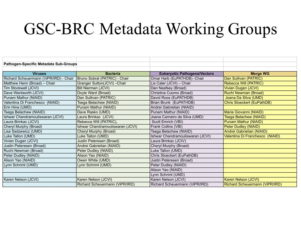GSC-BRC Metadata Working Groups
