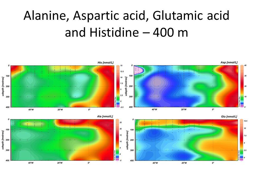 Alanine, Aspartic acid, Glutamic acid and Histidine – 400 m