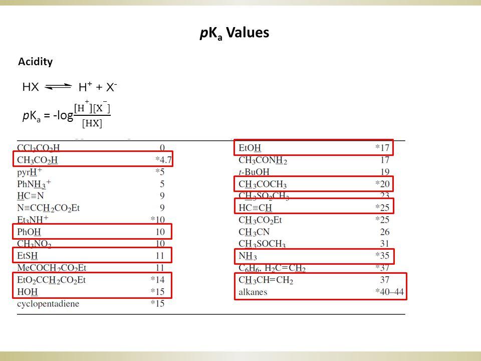 pK a Values Acidity
