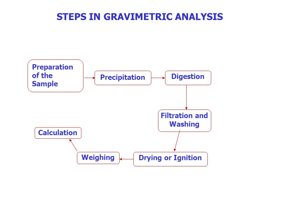 Examples and Calculation In GravimetryCalculation The GF, is the weight of analyte per unit weight of precipitate.