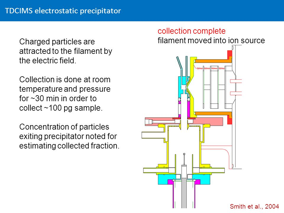 TDCIMS electrostatic precipitator collection complete filament moved into ion source Charged particles are attracted to the filament by the electric field.