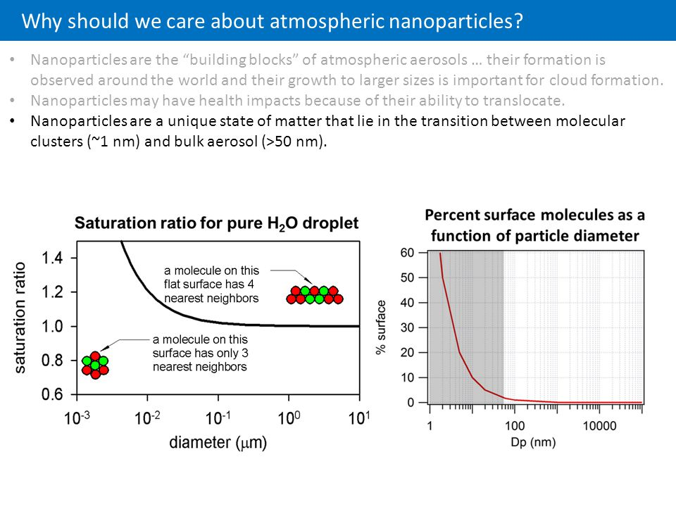 Why should we care about atmospheric nanoparticles.