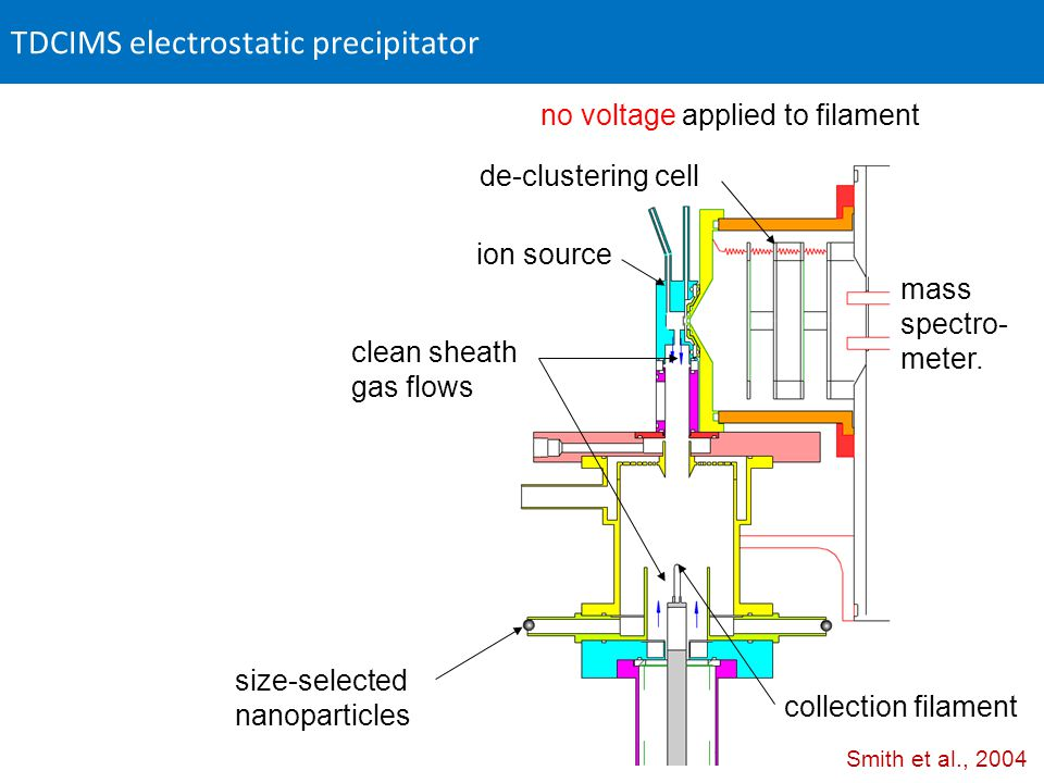 TDCIMS electrostatic precipitator ion source collection filament size-selected nanoparticles de-clustering cell mass spectro- meter.