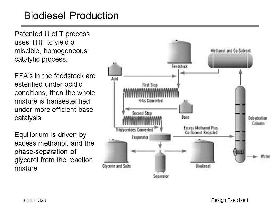 CHEE 323Design Exercise 1 Biodiesel Production Patented U of T process uses THF to yield a miscible, homogeneous catalytic process. FFA's in the feeds