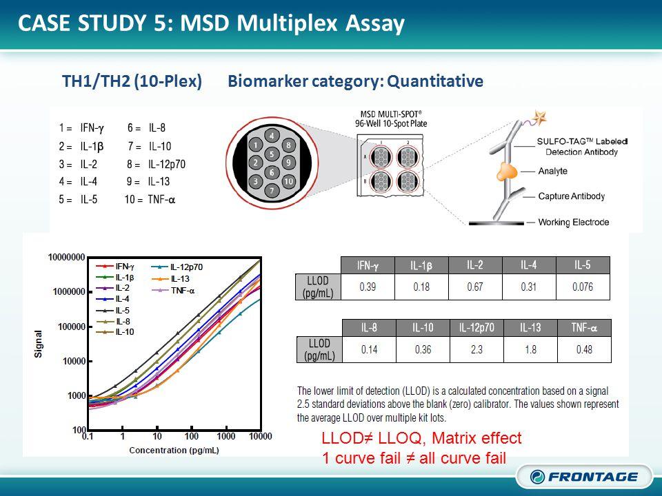 CORPORATE OVERVIEW TH1/TH2 (10-Plex)Biomarker category: Quantitative CASE STUDY 5: MSD Multiplex Assay LLOD≠ LLOQ, Matrix effect 1 curve fail ≠ all curve fail