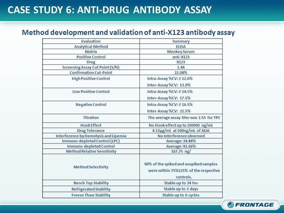CORPORATE OVERVIEW Method development and validation of anti-X123 antibody assay CASE STUDY 6: ANTI-DRUG ANTIBODY ASSAY EvaluationSummary Analytical MethodELISA MatrixMonkey Serum Positive Controlanti-X123 DrugX123 Screening Assay Cut Point (S/N)1.44 Confirmation Cut-Point22.08% High Positive Control Intra-Assay %CV: ≤ 12.6% Inter-Assay %CV: 13.9% Low Positive Control Intra-Assay %CV: ≤ 14.5% Inter-Assay %CV: 17.5% Negative Control Intra-Assay %CV: ≤ 16.5% Inter-Assay %CV: 21.5% TitrationThe average assay titer was 1:55 for TPC Hook EffectNo Hook effect up to 100000 ng/mL Drug Tolerance4.13µg/mL at 500ng/mL of ADA Interference by Hemolysis and LipemiaNo Interference observed Immuno-depleted Control (LPC)Average: 34.88% Immuno-depleted ControlAverage: 92.66% Method Relative Sensitivity167.75 ng/ Method Selectivity 90% of the spiked and unspiked samples were within 75%125% of the respective controls.