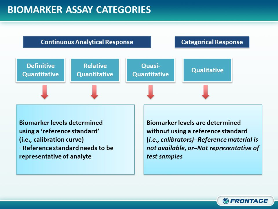 CORPORATE OVERVIEW BIOMARKER ASSAY CATEGORIES AND PURPOSE The fit-for-purpose approach to biomarker method validation tailors the burden of proof required to validate an assay to take account of both the nature of technology utilized and position of the biomarker in the spectrum between research tool and clinical end point.