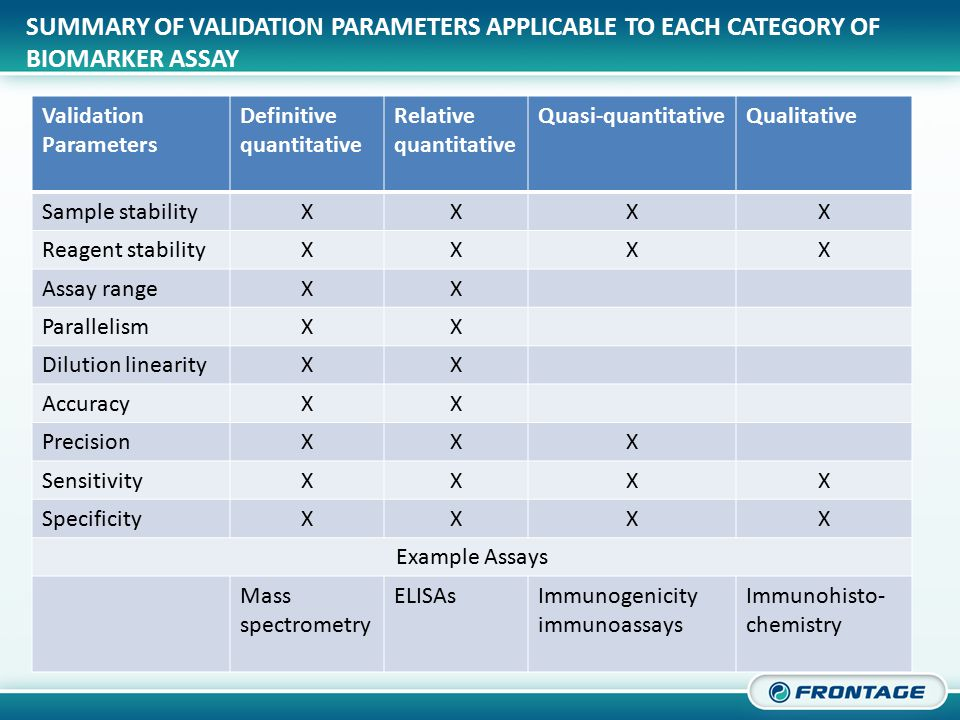 CORPORATE OVERVIEW SUMMARY OF VALIDATION PARAMETERS APPLICABLE TO EACH CATEGORY OF BIOMARKER ASSAY Validation Parameters Definitive quantitative Relat