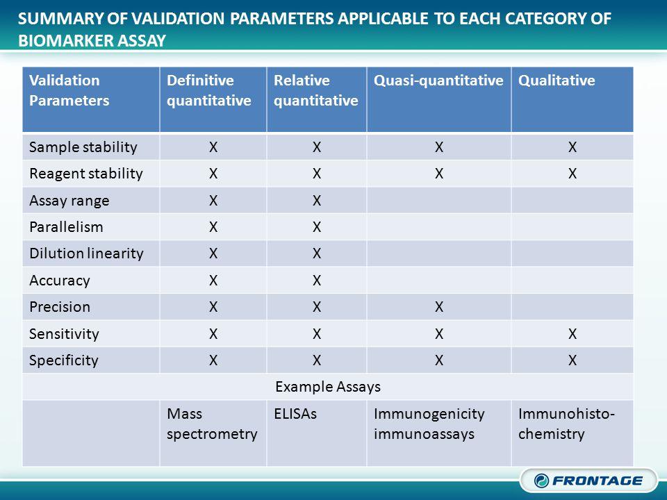 CORPORATE OVERVIEW SUMMARY OF VALIDATION PARAMETERS APPLICABLE TO EACH CATEGORY OF BIOMARKER ASSAY Validation Parameters Definitive quantitative Relative quantitative Quasi-quantitativeQualitative Sample stabilityXXXX Reagent stabilityXXXX Assay rangeXX ParallelismXX Dilution linearityXX AccuracyXX PrecisionXXX SensitivityXXXX SpecificityXXXX Example Assays Mass spectrometry ELISAsImmunogenicity immunoassays Immunohisto- chemistry