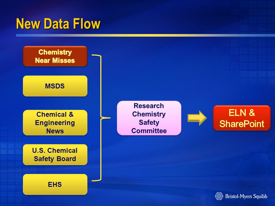 Chemical & Engineering News MSDS U.S. Chemical Safety Board EHS New Data Flow