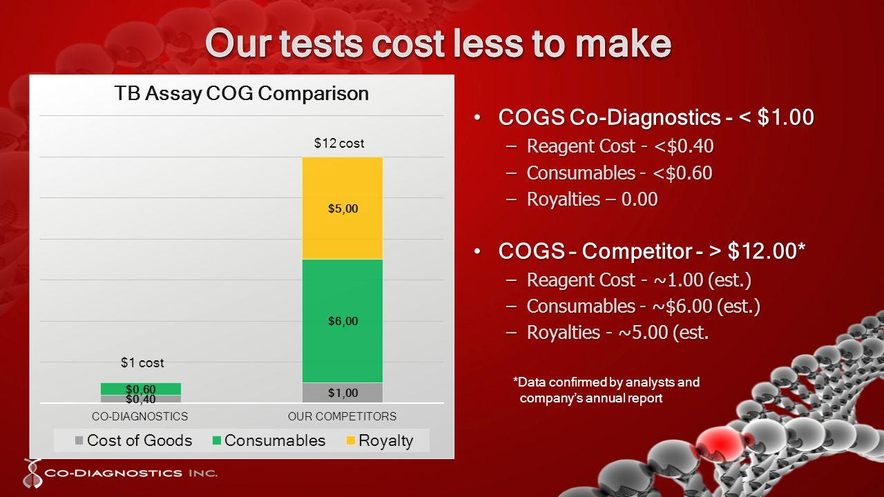 COGS Co-Diagnostics - < $1.00COGS Co-Diagnostics - < $1.00 –Reagent Cost - <$0.40 –Consumables - <$0.60 –Royalties – 0.00 COGS – Competitor - > $12.00*COGS – Competitor - > $12.00* –Reagent Cost - ~1.00 (est.) –Consumables - ~$6.00 (est.) –Royalties - ~5.00 (est.