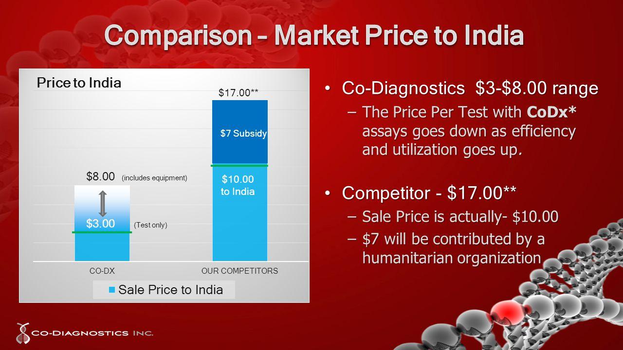 Co-Diagnostics $3-$8.00 rangeCo-Diagnostics $3-$8.00 range –The Price Per Test with CoDx* assays goes down as efficiency and utilization goes up.