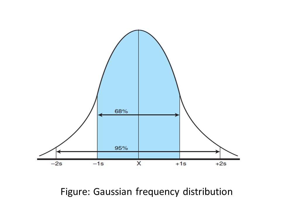 Figure: Gaussian frequency distribution