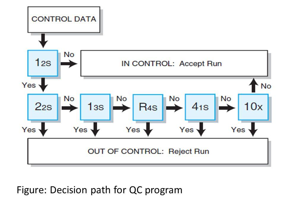 Figure: Decision path for QC program