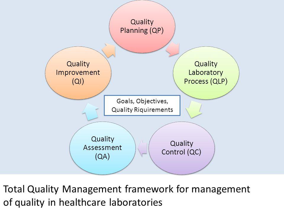 Quality Planning (QP( Quality Laboratory Process (QLP( Quality Control (QC( Quality Assessment (QA( Quality Improvement (QI( Goals, Objectives, Quality Riquirements Total Quality Management framework for management of quality in healthcare laboratories