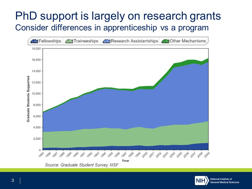 3 PhD support is largely on research grants Consider differences in apprenticeship vs a program Source: Graduate Student Survey, NSF