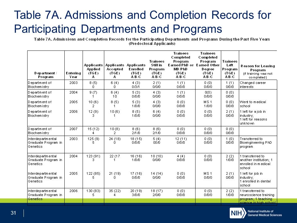 31 Table 7A. Admissions and Completion Records for Participating Departments and Programs