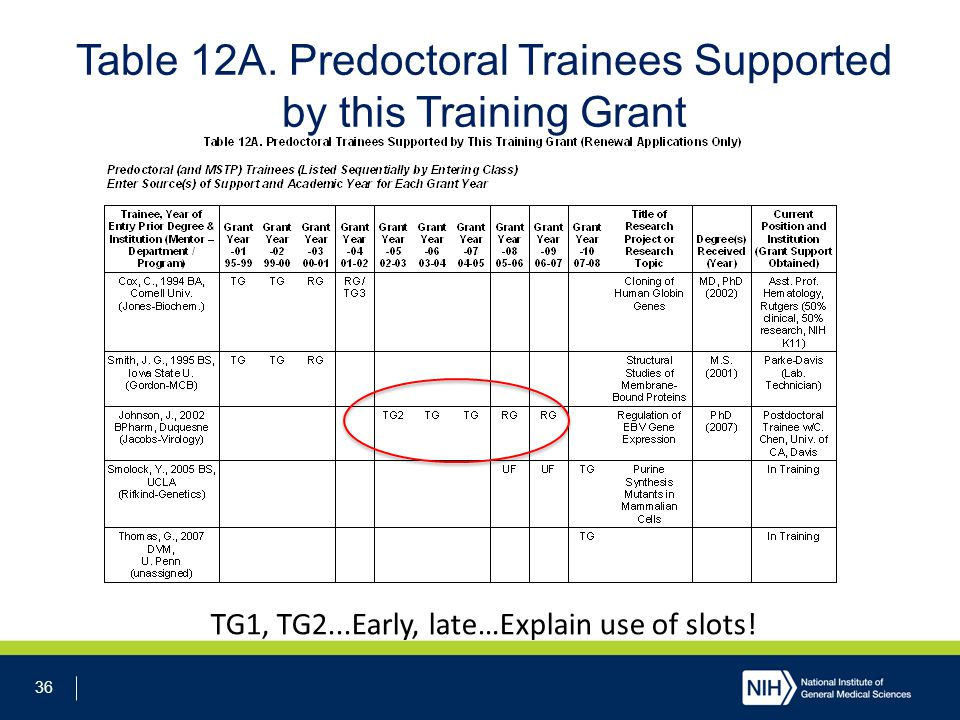 36 Table 12A. Predoctoral Trainees Supported by this Training Grant TG1, TG2...Early, late…Explain use of slots!