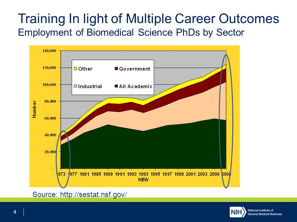 4 Training In light of Multiple Career Outcomes Employment of Biomedical Science PhDs by Sector Source: http://sestat.nsf.gov/
