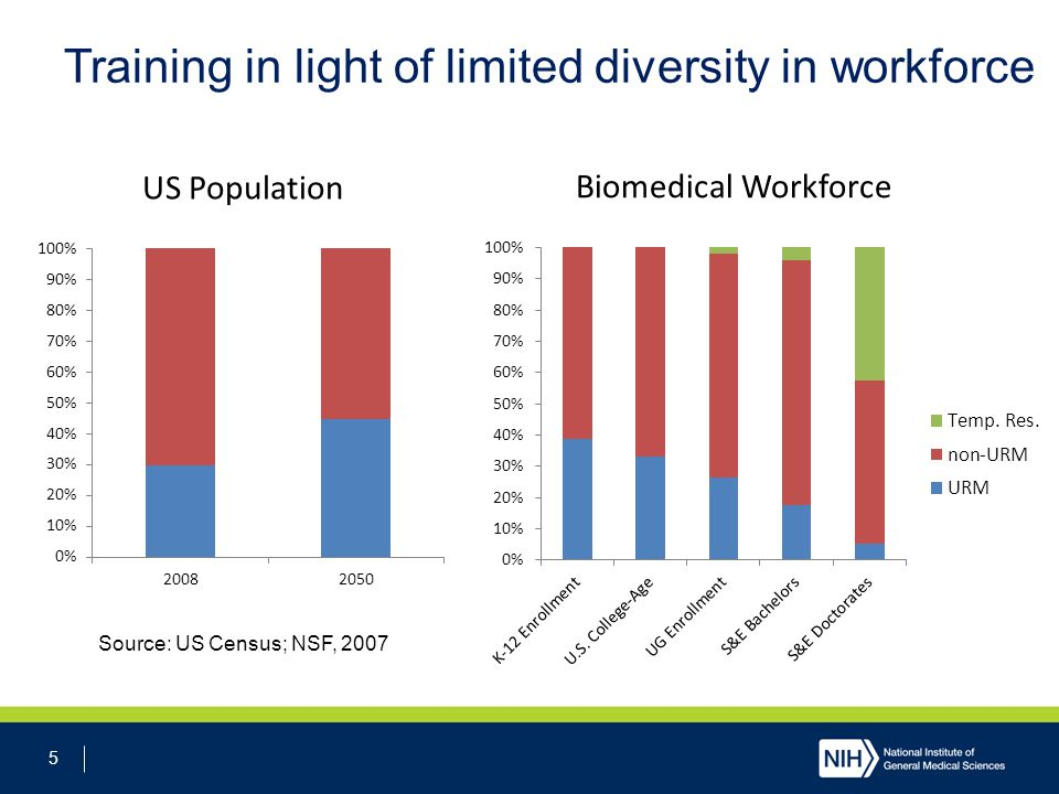 5 Training in light of limited diversity in workforce Source: US Census; NSF, 2007 US Population Biomedical Workforce