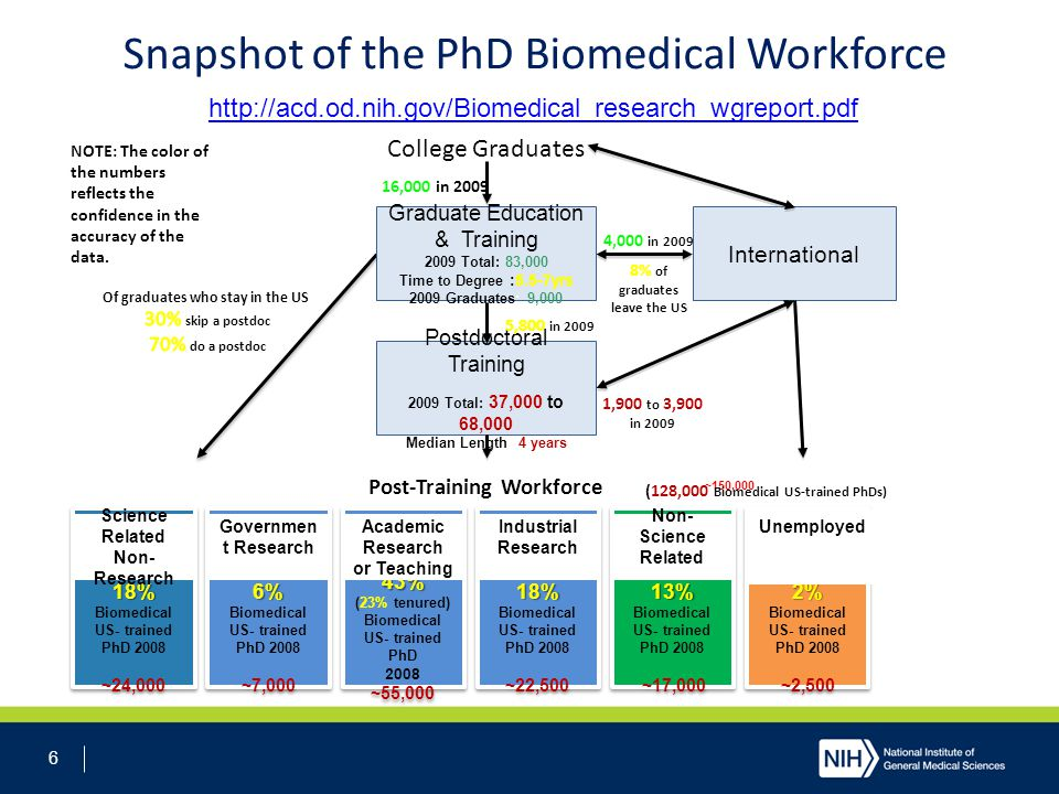 7 Institutional Training Programs Enhance research training through a coordinated programmatic approach Involve many faculty, multiple departments Trainees are selected by the institution Parent Announcement Update T32 FOA updates expected July  appl due January 2014