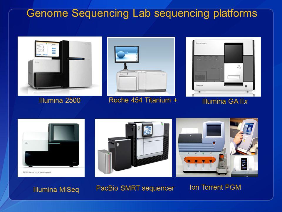 PacBio SMRT sequencer Ion Torrent PGM Illumina MiSeq Roche 454 Titanium + Illumina GA IIx Genome Sequencing Lab sequencing platforms Illumina 2500