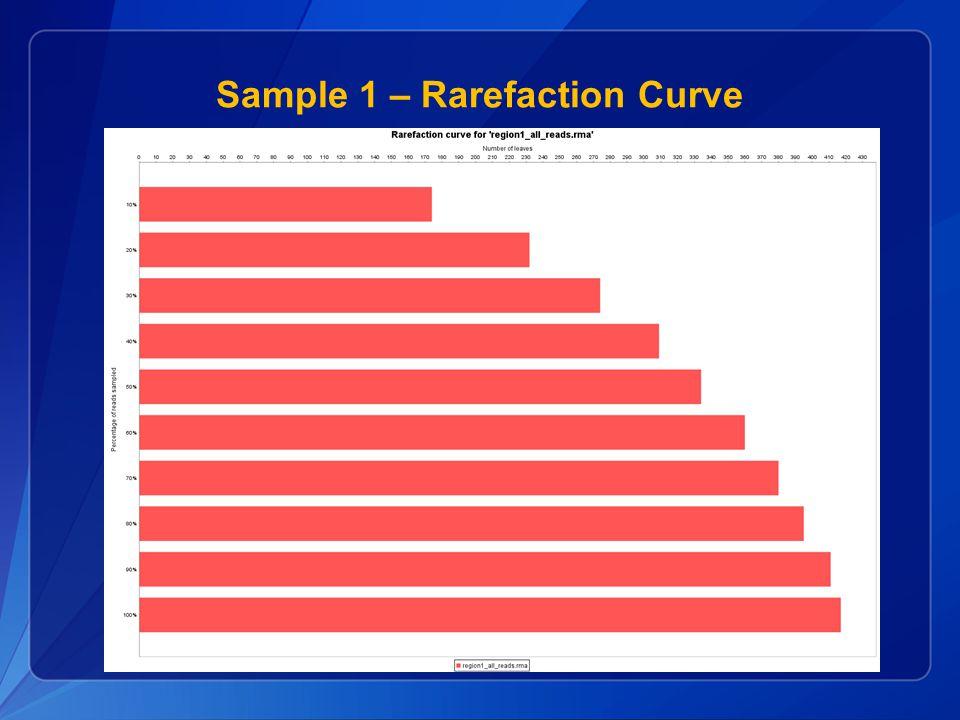 Sample 1 – Rarefaction Curve