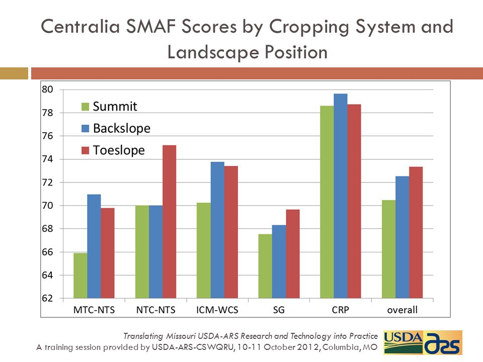 Centralia SMAF Scores by Cropping System and Landscape Position Translating Missouri USDA-ARS Research and Technology into Practice A training session