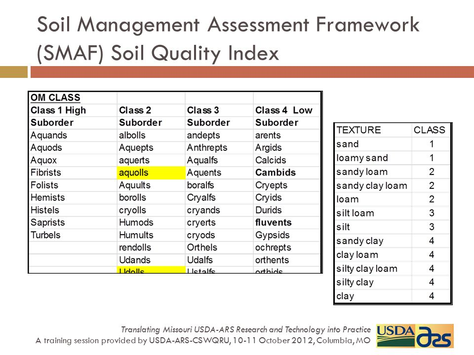 Soil Management Assessment Framework (SMAF) Soil Quality Index Translating Missouri USDA-ARS Research and Technology into Practice A training session provided by USDA-ARS-CSWQRU, 10-11 October 2012, Columbia, MO Water Stable Aggregates Algorithm: Y= a + b * cos (cx – d) d = d 1 *d 2 *d 3 d 1 based on OM class d 2 based on textural class d 3 based on Fe 2 O 3 class a, b & c are fixed x = WSA (%)