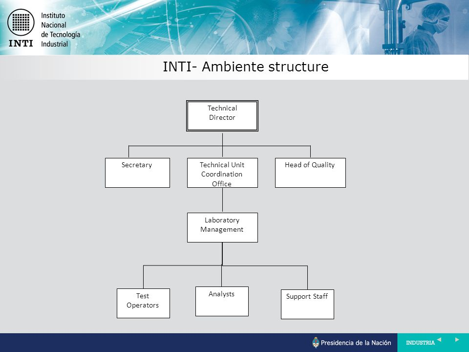 INTI- Ambiente structure Technical Director SecretaryTechnical Unit Coordination Office Head of Quality Laboratory Management Test Operators Analysts Support Staff