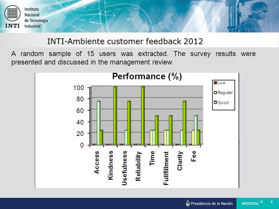 INTI-Ambiente customer feedback 2012 A random sample of 15 users was extracted.