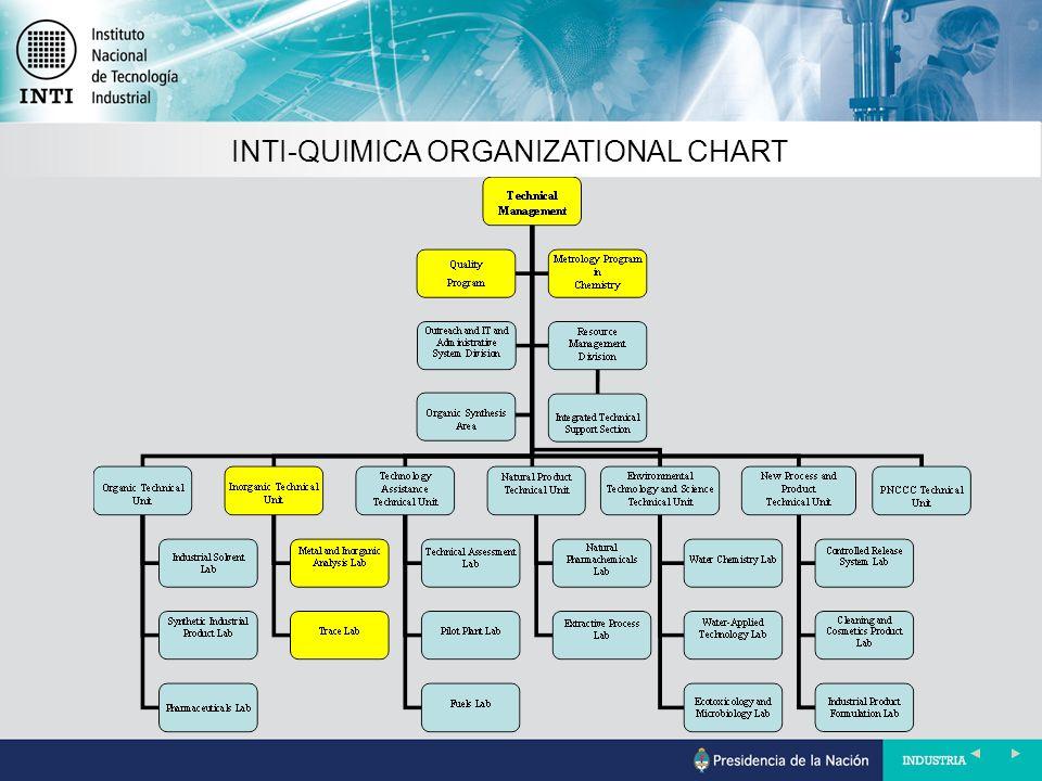 INTI-QUIMICA ORGANIZATIONAL CHART