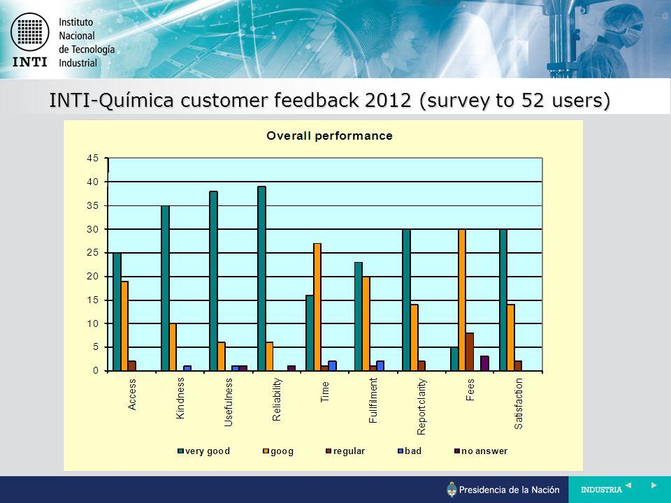 INTI-Química customer feedback 2012 (survey to 52 users)