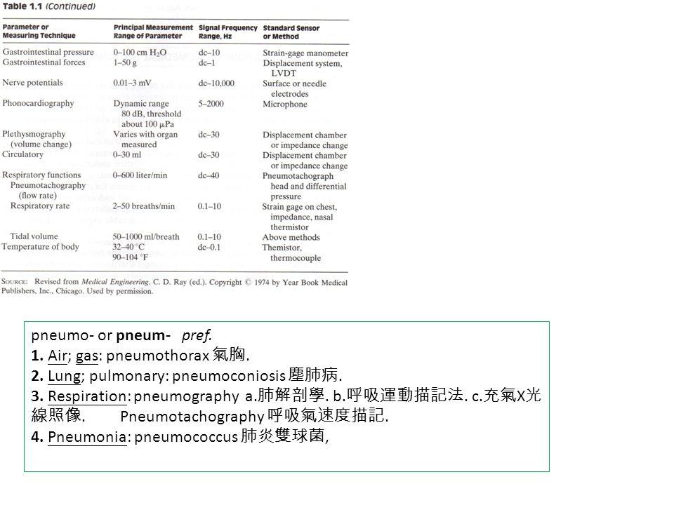 pneumo- or pneum- pref. 1. Air; gas: pneumothorax 氣胸.
