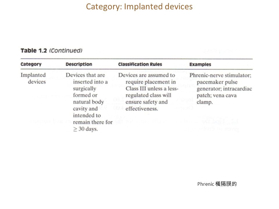 Category: Implanted devices Phrenic 橫隔膜的