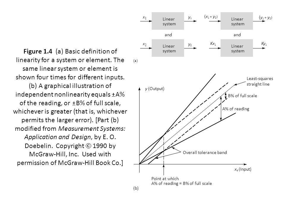 Figure 1.4 (a) Basic definition of linearity for a system or element.
