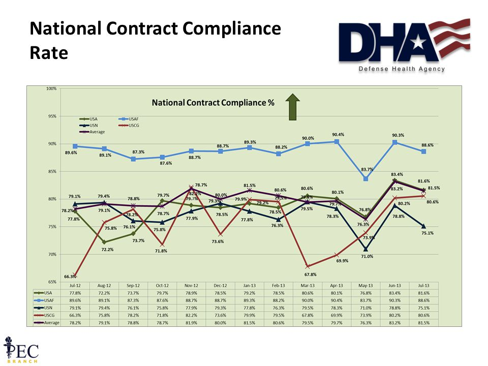 National Contract Compliance Rate