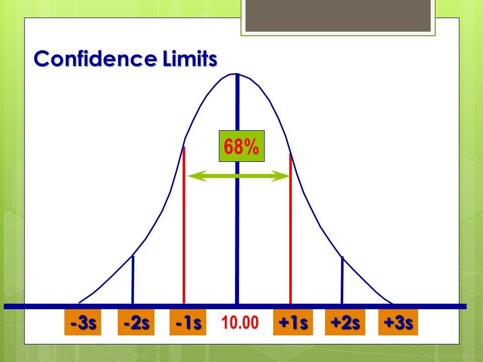 Confidence Limits +2s+3s+1s-1s-2s-3s 10.00 68%