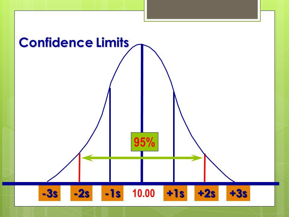 Confidence Limits +2s+3s+1s-1s-2s-3s 10.00 95%