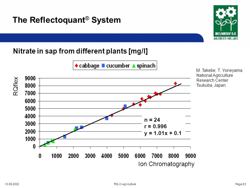 10.06.2002RQ in AgriculturePage 23 n = 24 r = 0.996 y = 1.01x + 0.1 Ion Chromatography Nitrate in sap from different plants [mg/l] RQflex M.