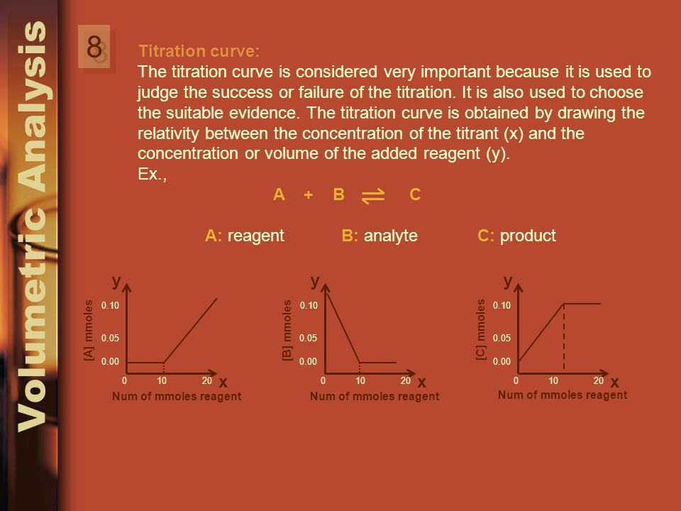 Volumetric Analysis 8 8 Titration curve: The titration curve is considered very important because it is used to judge the success or failure of the titration.