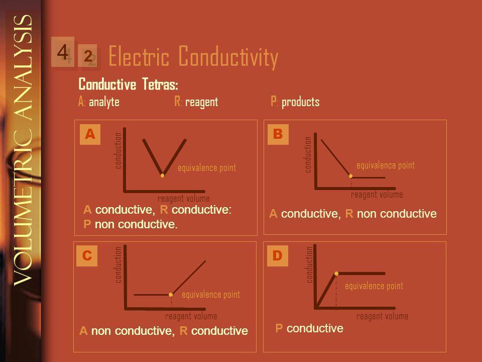 Electric Conductivity A A conductive, R conductive: P non conductive.